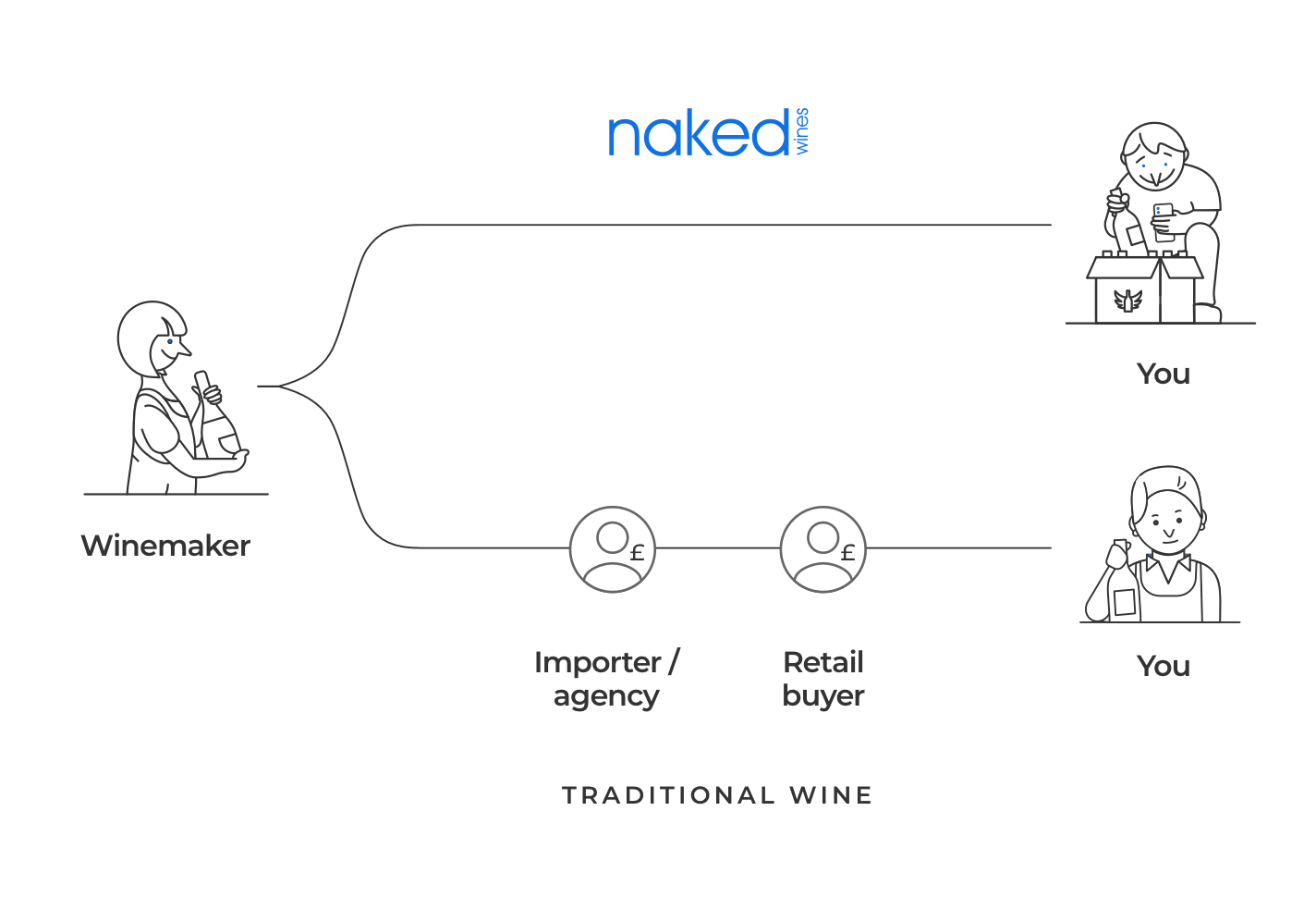Naked wines sell you wine direct from the winemaker and cut out the traditional extra steps of going via an Importer/agency and Retail Buyer
