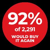 92% would buy again